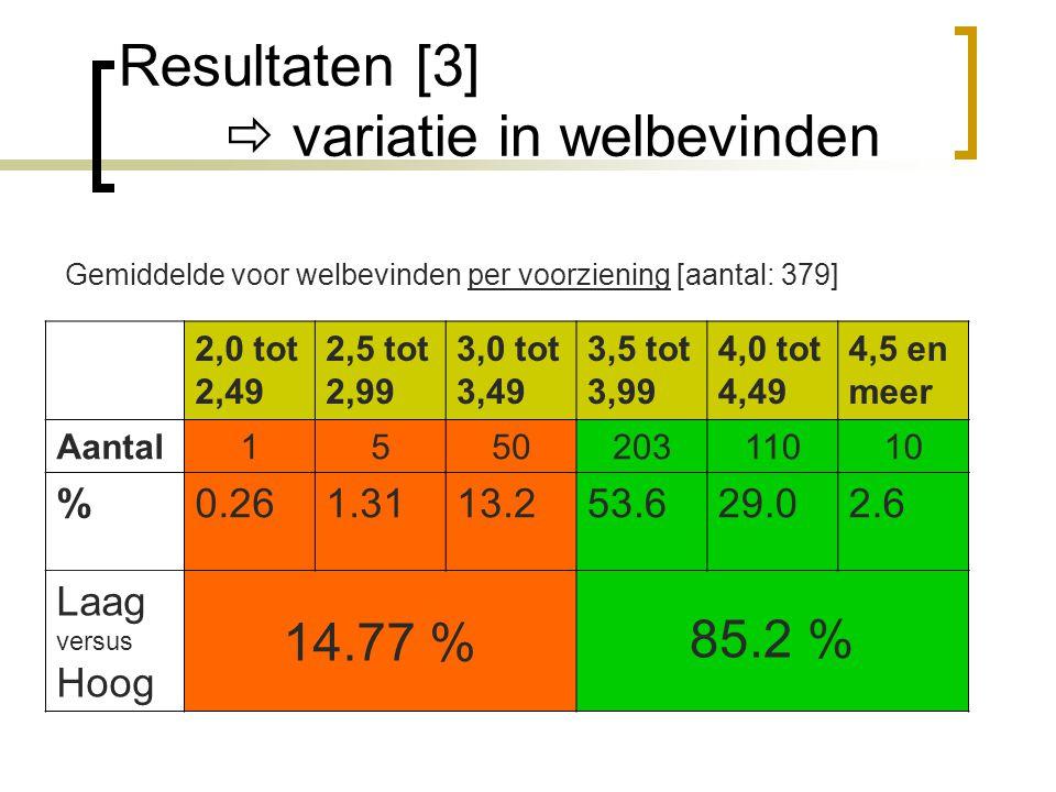 Resultaten [3]  variatie in welbevinden